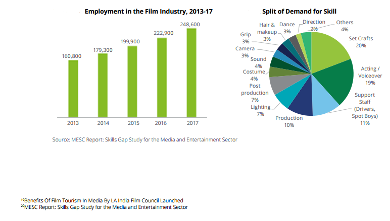 employment in the film industry